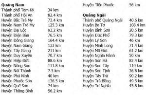 Di chuyển từ sân bay ở Quảng Nam đi các địa chỉ lân cận
